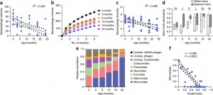 Early life dynamics of the human gut virome and bacterial microbiome in infants