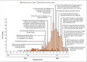 新冠论文05 | 新型冠状病毒感染肺炎在中国武汉的早期传播动态